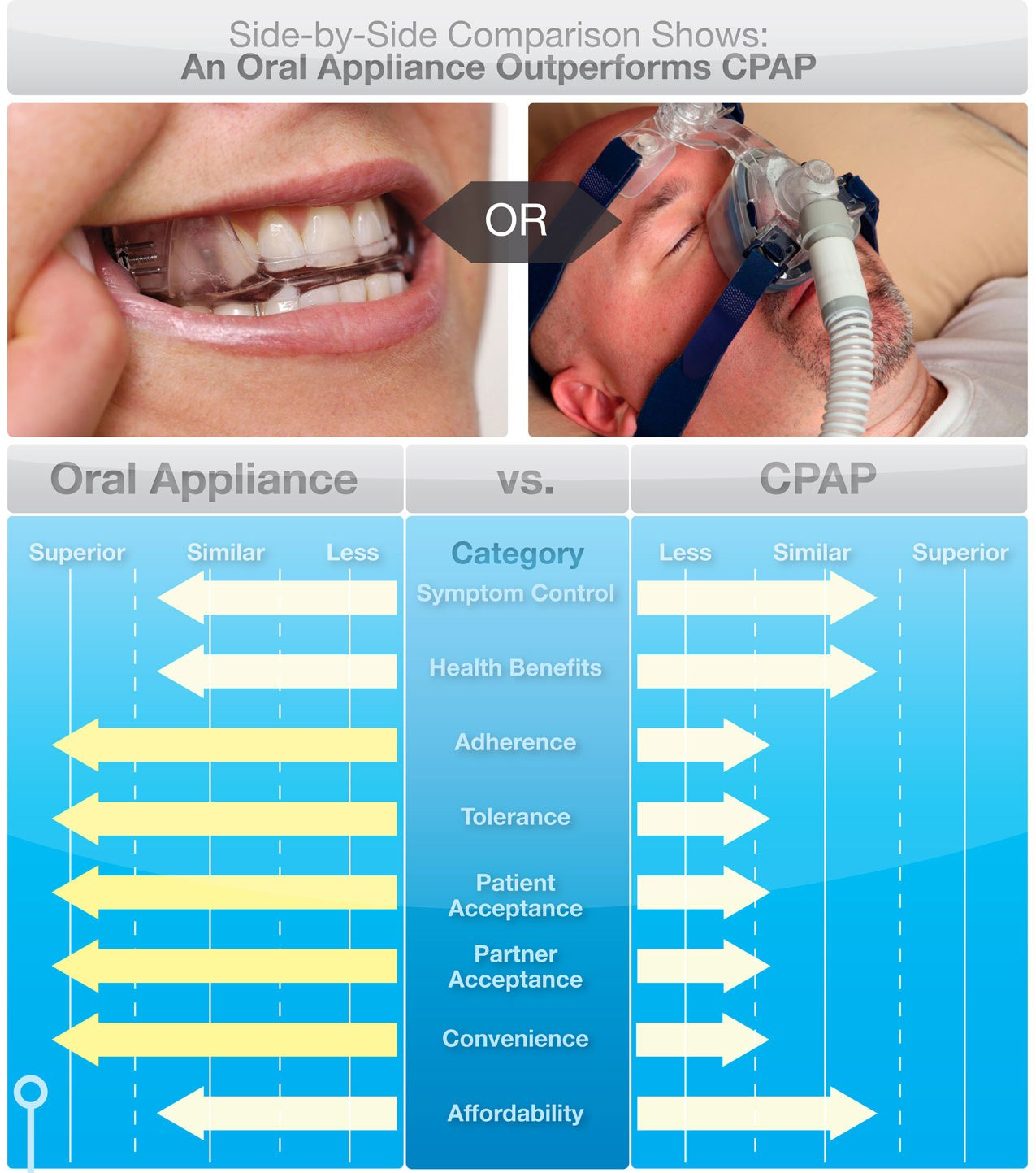 CPAP or ORAL APPLIANCE