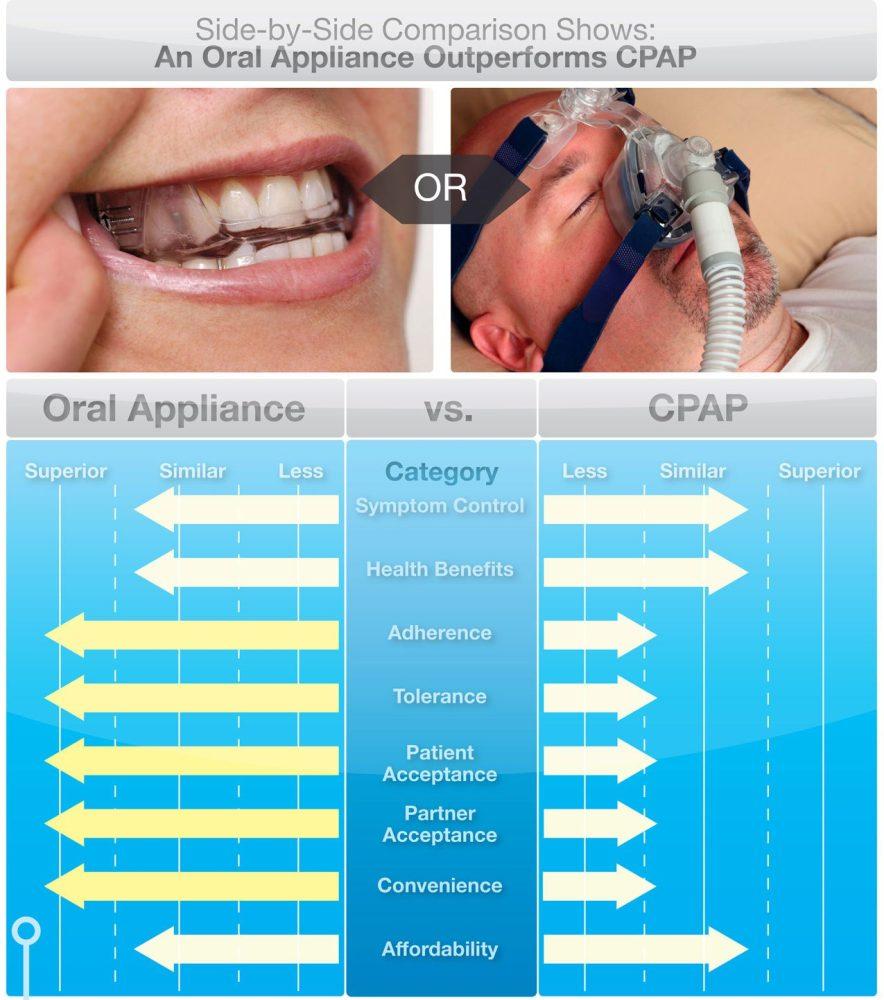 Oral Appliance Therapy Mandibular Repositioning Device Mrd