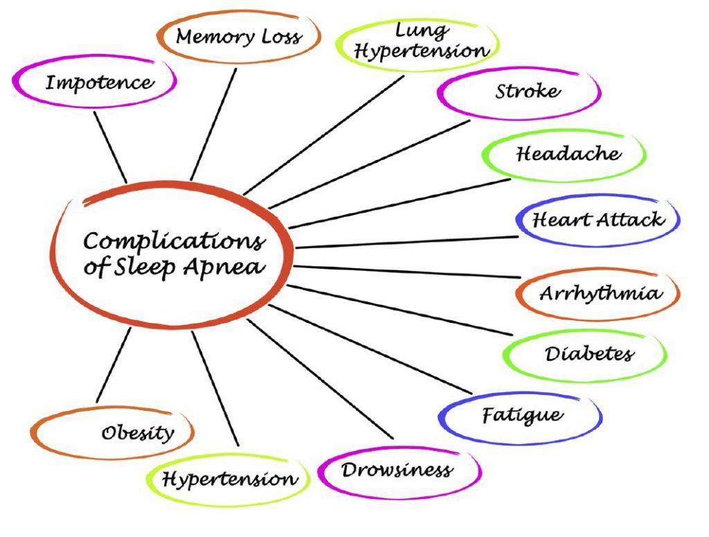 sleep apnea complications
