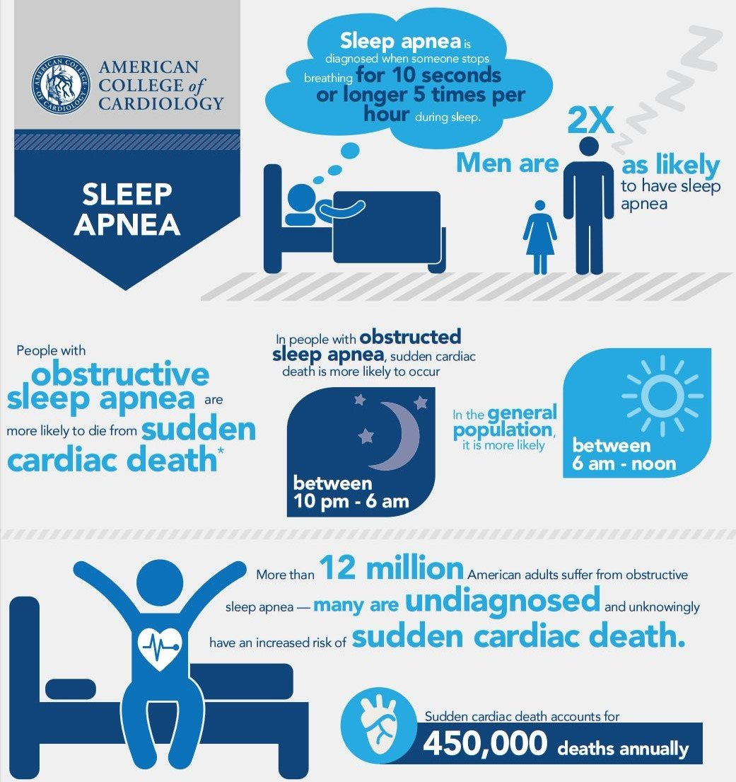 sudden cardiac death and sleep apnea
